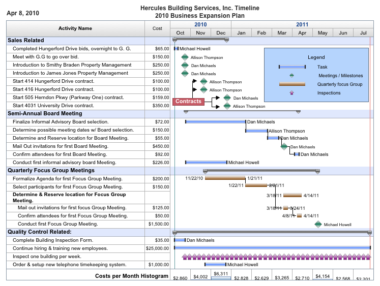 software project timeline