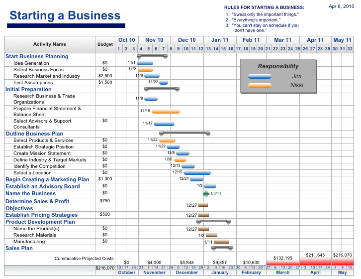 Free project management templates aec software business startup accmission Image collections