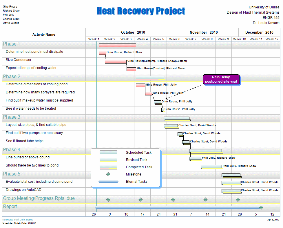 Free project management templates for construction aec for Project forecasting template