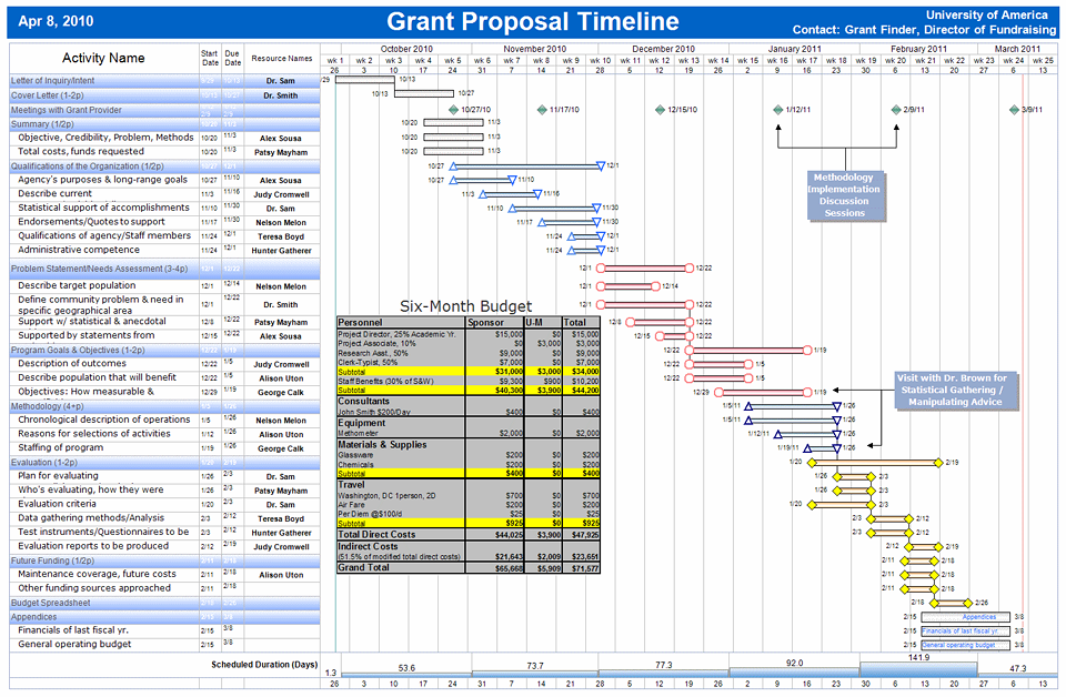 Grant writing programs