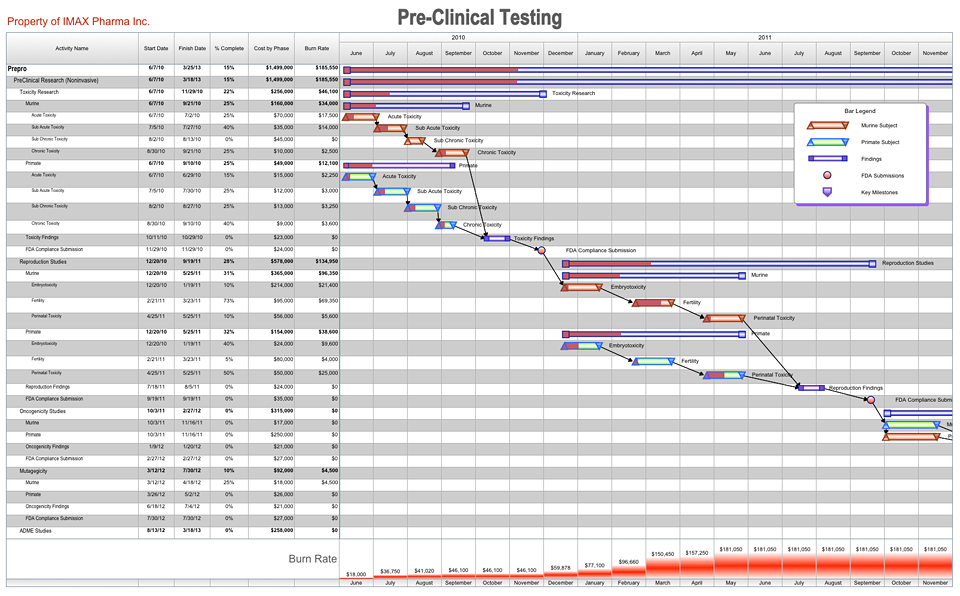 Free Pharmaceutical Project Management Templates | AEC Software