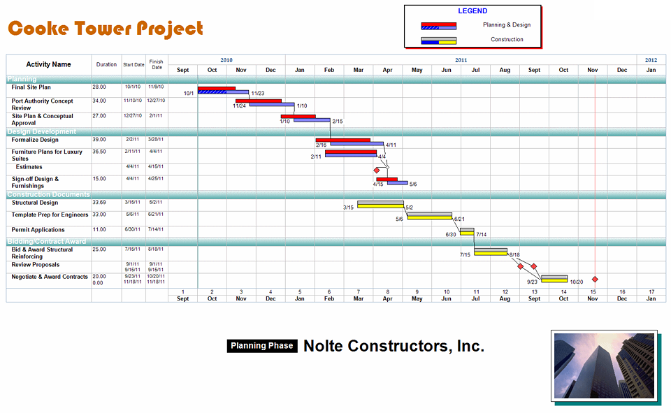 Free Project Management Templates  Free Construction Project Management Templates