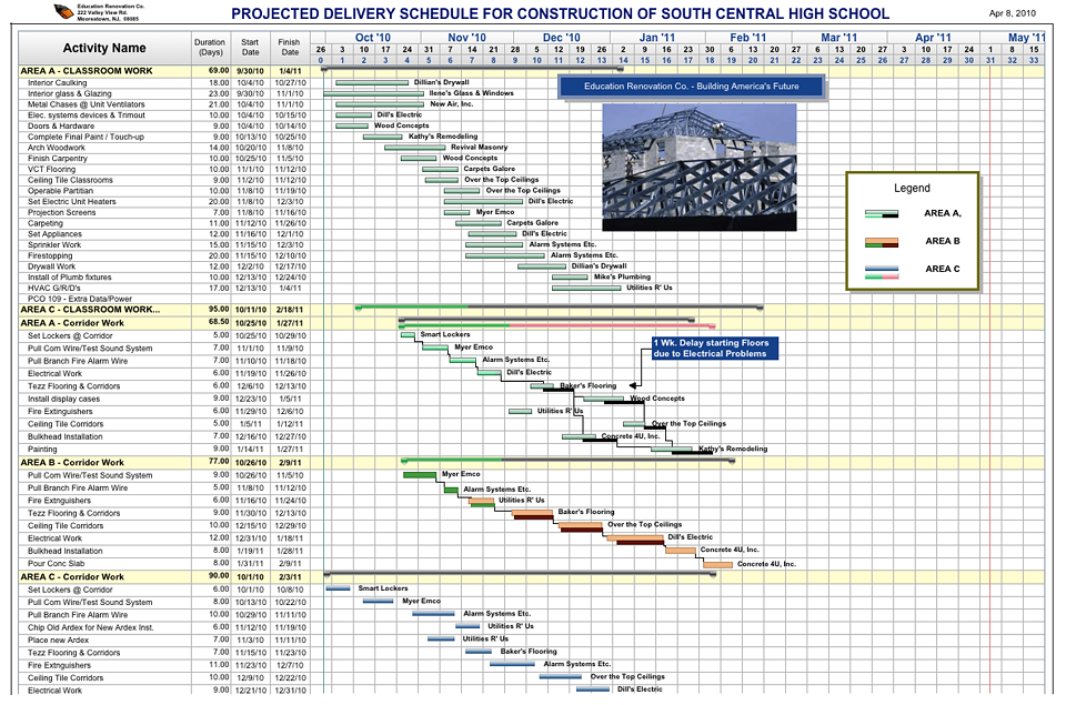 Residential Construction Timeline A Guide To Updating Mid